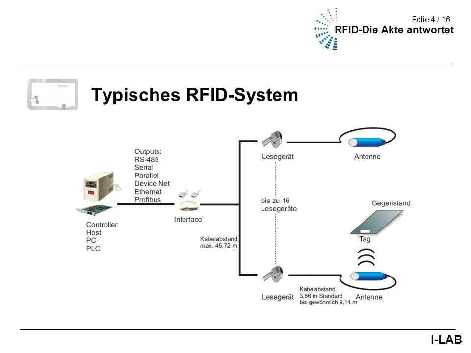 Fakultät III (Umwelt + Technik) 5/9 Funktionsweise Eigenschaften von RFID-Systemen - Kontaktloser Datentransfer - Senden auf Abruf (on call) - Elektronische Identifikation Komponenten - Transponder (Tag) - Erfassungsgerät (Lesegerät) I-LAB Folie 5 / 16 RFID-Die Akte antwortet