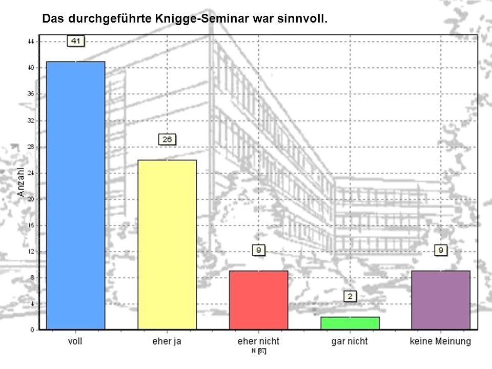 Das durchgeführte Knigge-Seminar war sinnvoll.