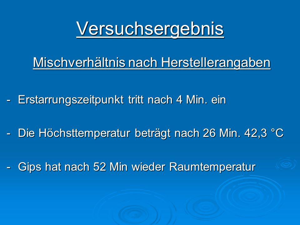 Versuchsergebnis Mischverhältnis nach Herstellerangaben -Erstarrungszeitpunkt tritt nach 4 Min. ein -Die Höchsttemperatur beträgt nach 26 Min. 42,3 °C