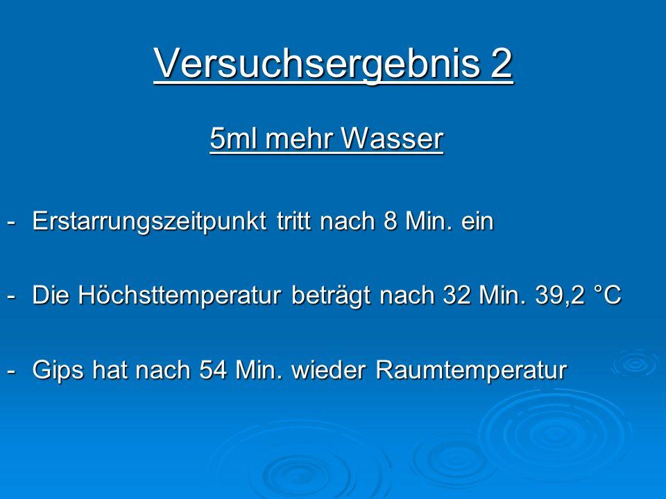 Versuchsergebnis 3ml weniger Wasser -Erstarrungszeitpunkt tritt nach 2 Min ein -Die Höchsttemperatur beträgt nach 20 Min.