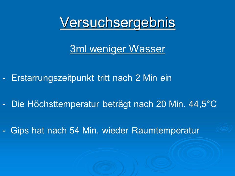 Versuchsergebnis 3ml weniger Wasser -Erstarrungszeitpunkt tritt nach 2 Min ein -Die Höchsttemperatur beträgt nach 20 Min. 44,5°C - Gips hat nach 54 Mi