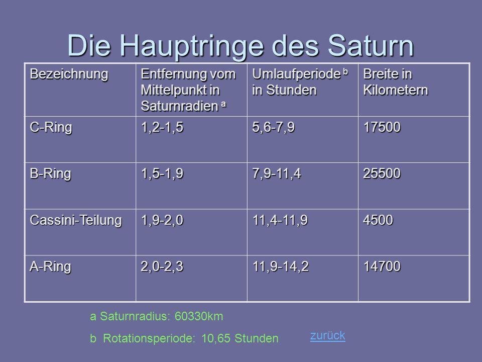 Die Hauptringe des Saturn Bezeichnung Entfernung vom Mittelpunkt in Saturnradien a Umlaufperiode b in Stunden Breite in Kilometern C-Ring1,2-1,55,6-7,