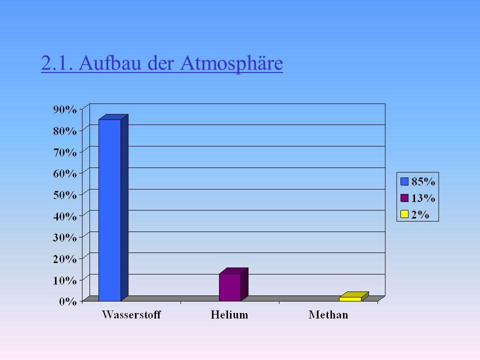 2.Aufbau kann nicht mit bloßem Auge beobachtet werden blaugrüne Farbe kommt von Methan in seiner Atmosphäre wegen großer Entfernung zur Sonne erreicht
