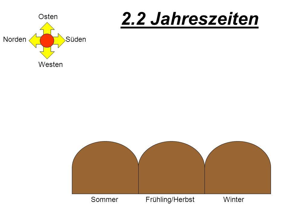 Osten Süden Westen Norden 2.2 Jahreszeiten SommerFrühling/HerbstWinter