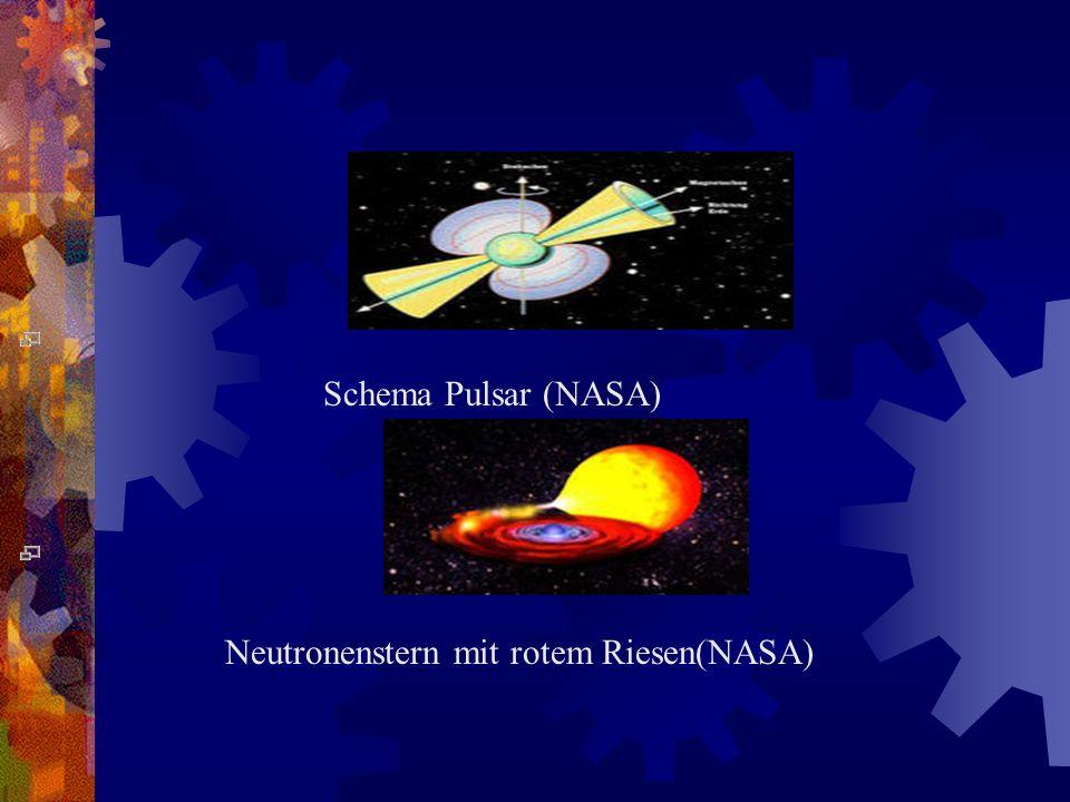 Pulsare Ist die Achse des Magnetfeldes gegen die Rotationsachse geneigt, so wird eine periodische Radiowelle mit einer typischen Leistung im Bereich d