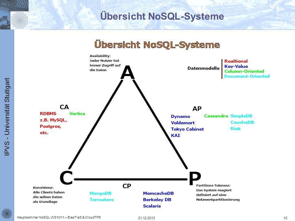 IPVS - Universität Stuttgart Übersicht NoSQL-Systeme 21.12.2013 Hauptseminar NoSQL WS10/11 – ElasTraS & CloudTPS 10
