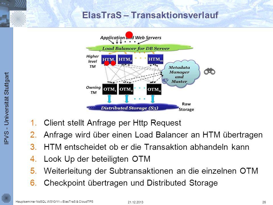 IPVS - Universität Stuttgart ElasTraS – Transaktionsverlauf 1.Client stellt Anfrage per Http Request 2.Anfrage wird über einen Load Balancer an HTM üb