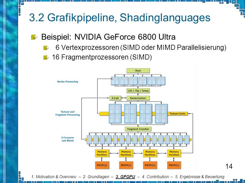 3.2 Grafikpipeline, Shadinglanguages Beispiel: NVIDIA GeForce 6800 Ultra 6 Vertexprozessoren (SIMD oder MIMD Parallelisierung) 16 Fragmentprozessoren
