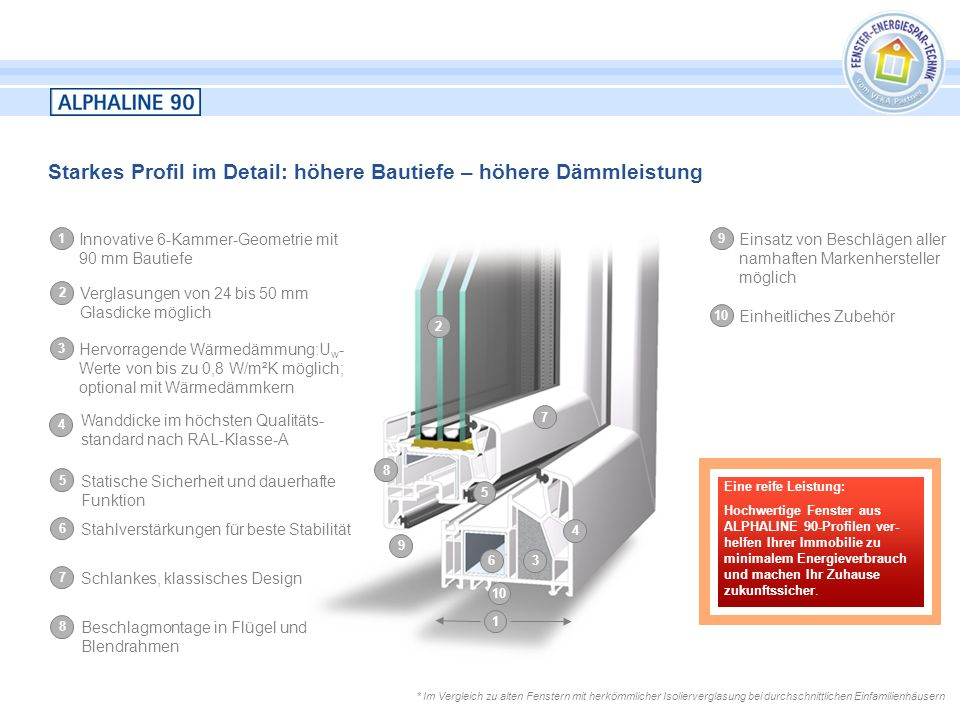 Starkes Profil im Detail: höhere Bautiefe – höhere Dämmleistung 10 2 3 4 5 6 7 8 9 1 1 Innovative 6-Kammer-Geometrie mit 90 mm Bautiefe 2 Verglasungen