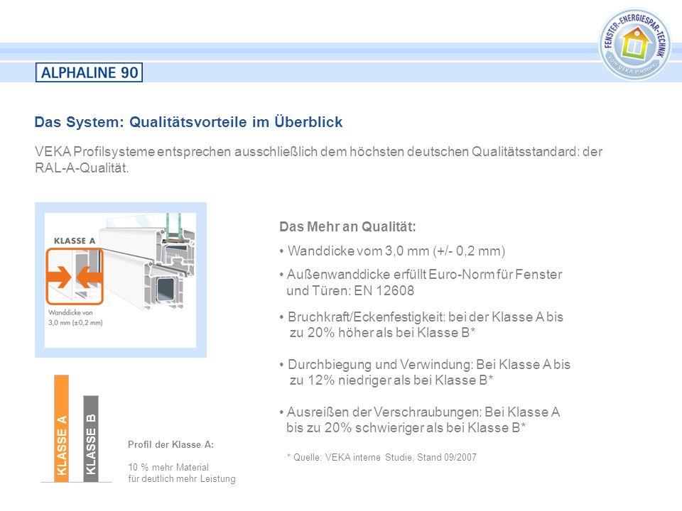 Das System: Qualitätsvorteile im Überblick VEKA Profilsysteme entsprechen ausschließlich dem höchsten deutschen Qualitätsstandard: der RAL-A-Qualität.