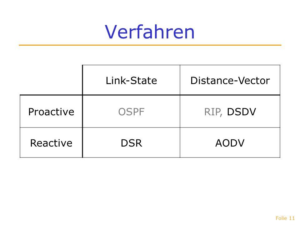 Folie 11 Verfahren Link-StateDistance-Vector ProactiveOSPFRIP, DSDV ReactiveDSRAODV