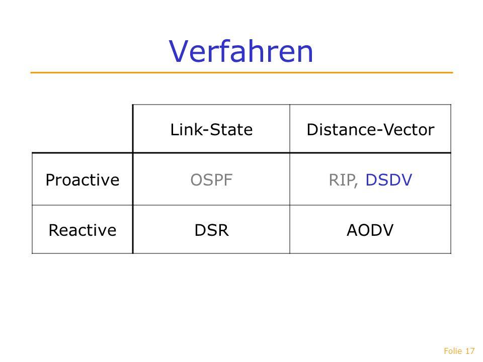Folie 17 Verfahren Link-StateDistance-Vector ProactiveOSPFRIP, DSDV ReactiveDSRAODV