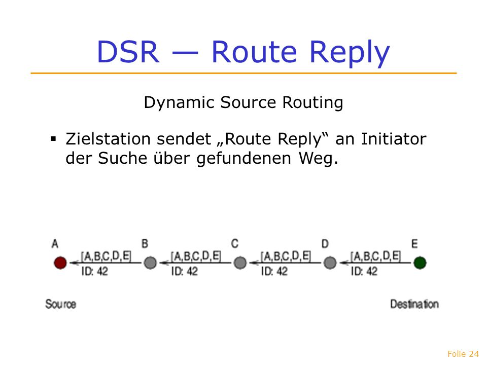 Folie 24 DSR Route Reply Dynamic Source Routing Zielstation sendet Route Reply an Initiator der Suche über gefundenen Weg.