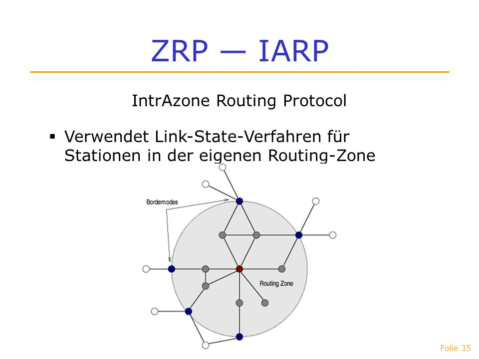 Folie 35 ZRP IARP IntrAzone Routing Protocol Verwendet Link-State-Verfahren für Stationen in der eigenen Routing-Zone