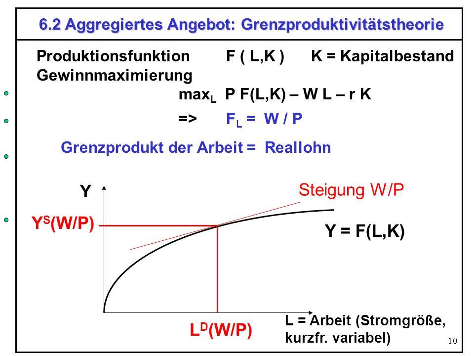 10 6.2 Aggregiertes Angebot: Grenzproduktivitätstheorie Produktionsfunktion F ( L,K ) K = Kapitalbestand Gewinnmaximierung max L P F(L,K) – W L – r K