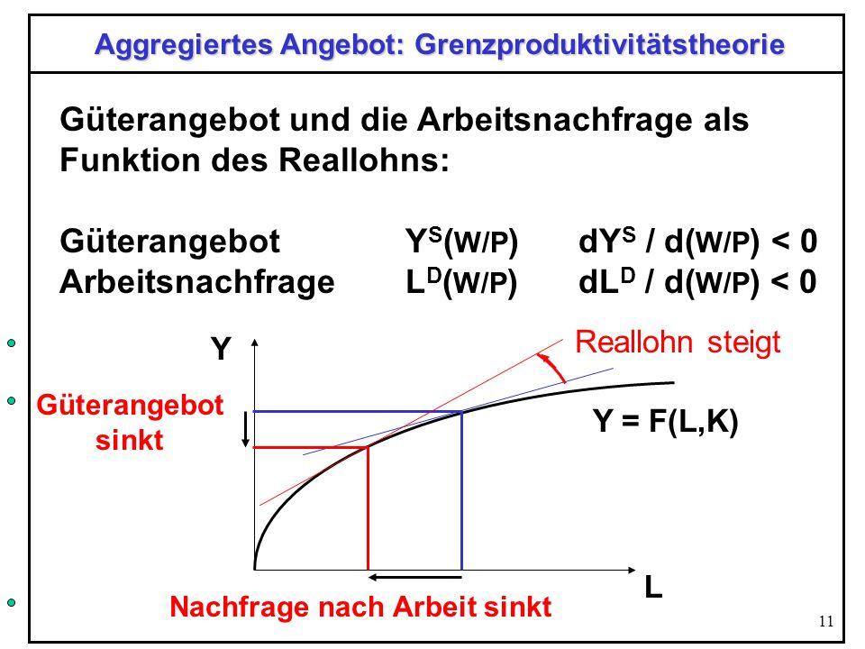 11 Aggregiertes Angebot: Grenzproduktivitätstheorie Güterangebot und die Arbeitsnachfrage als Funktion des Reallohns: Güterangebot Y S ( W/P )dY S / d