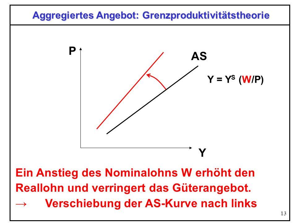 13 Aggregiertes Angebot: Grenzproduktivitätstheorie Y P AS Ein Anstieg des Nominalohns W erhöht den Reallohn und verringert das Güterangebot.Verschieb