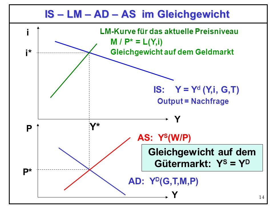 14 IS – LM – AD – AS im Gleichgewicht Y i IS: Y = Y d (Y,i, G,T) Output = Nachfrage LM-Kurve für das aktuelle Preisniveau P AD: Y D (G,T,M,P) Y P* AS: