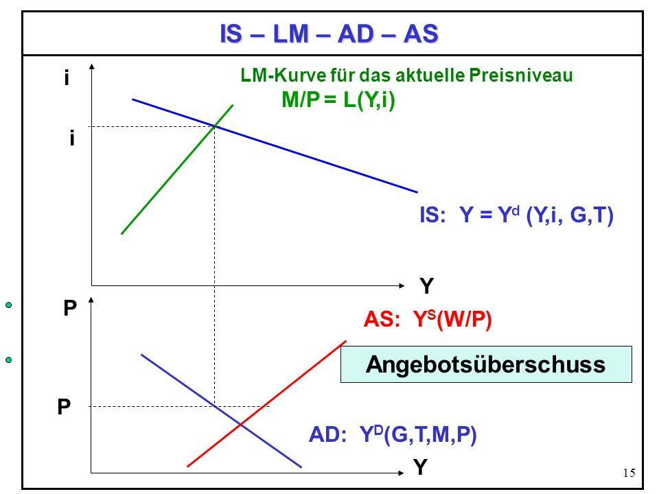 15 IS – LM – AD – AS Y i IS: Y = Y d (Y,i, G,T) LM-Kurve für das aktuelle Preisniveau M/P = L(Y,i) P AD: Y D (G,T,M,P) Y P AS: Y S (W/P) i Angebotsübe