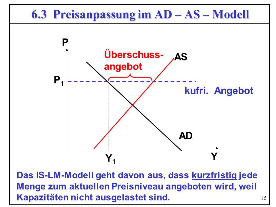 16 6.3 Preisanpassung im AD – AS – Modell Y P AD AS P1P1 Y1Y1 Überschuss- angebot kufri. Angebot Das IS-LM-Modell geht davon aus, dass kurzfristig jed