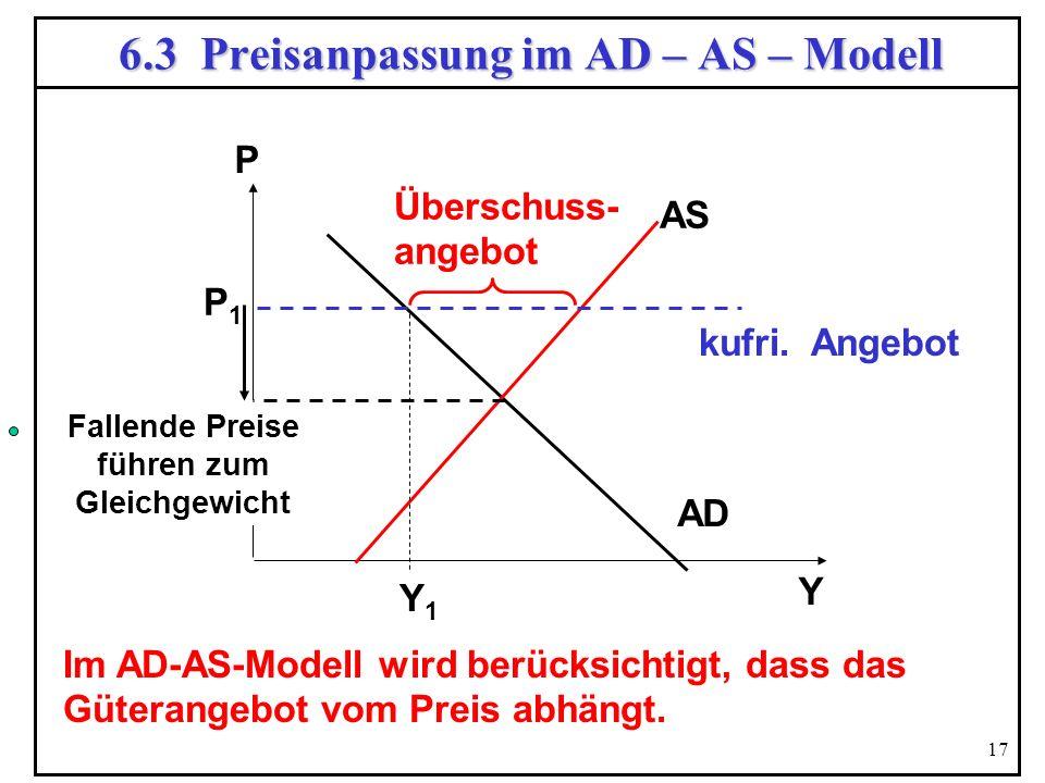 17 6.3 Preisanpassung im AD – AS – Modell Y P AD AS P1P1 Y1Y1 Überschuss- angebot kufri. Angebot Im AD-AS-Modell wird berücksichtigt, dass das Güteran
