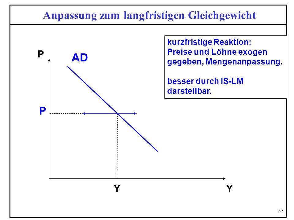 23 Anpassung zum langfristigen Gleichgewicht P Y AD P Y kurzfristige Reaktion: Preise und Löhne exogen gegeben, Mengenanpassung. besser durch IS-LM da