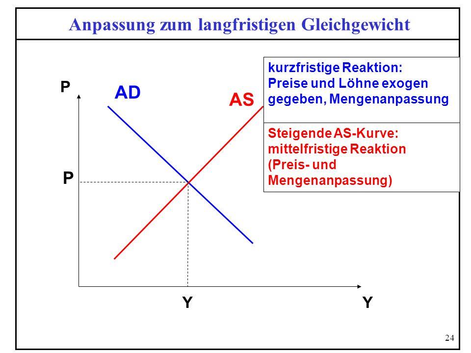 24 Anpassung zum langfristigen Gleichgewicht P Y Steigende AS-Kurve: mittelfristige Reaktion (Preis- und Mengenanpassung) AS AD P Y kurzfristige Reakt
