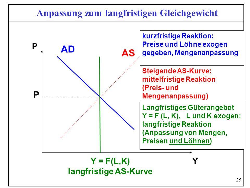 25 Anpassung zum langfristigen Gleichgewicht P Y = F(L,K) langfristige AS-Kurve Steigende AS-Kurve: mittelfristige Reaktion (Preis- und Mengenanpassun