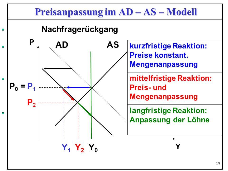 29 Preisanpassung im AD – AS – Modell P 0 = P 1 Y0Y0 kurzfristige Reaktion: Preise konstant. Mengenanpassung mittelfristige Reaktion: Preis- und Menge