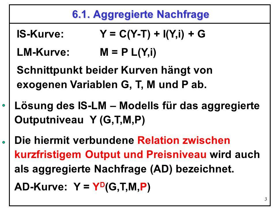 3 6.1. Aggregierte Nachfrage IS-Kurve: Y = C(Y-T) + I(Y,i) + G LM-Kurve:M = P L(Y,i) Schnittpunkt beider Kurven hängt von exogenen Variablen G, T, M u