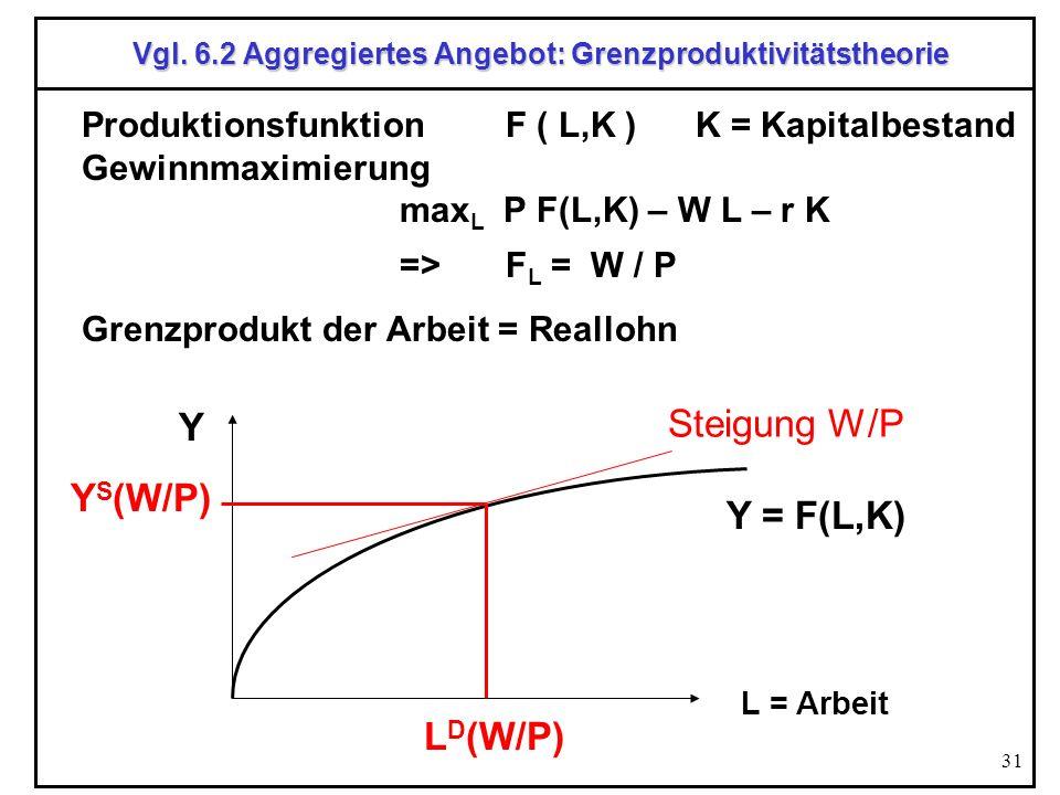 31 Vgl. 6.2 Aggregiertes Angebot: Grenzproduktivitätstheorie Produktionsfunktion F ( L,K ) K = Kapitalbestand Gewinnmaximierung max L P F(L,K) – W L –