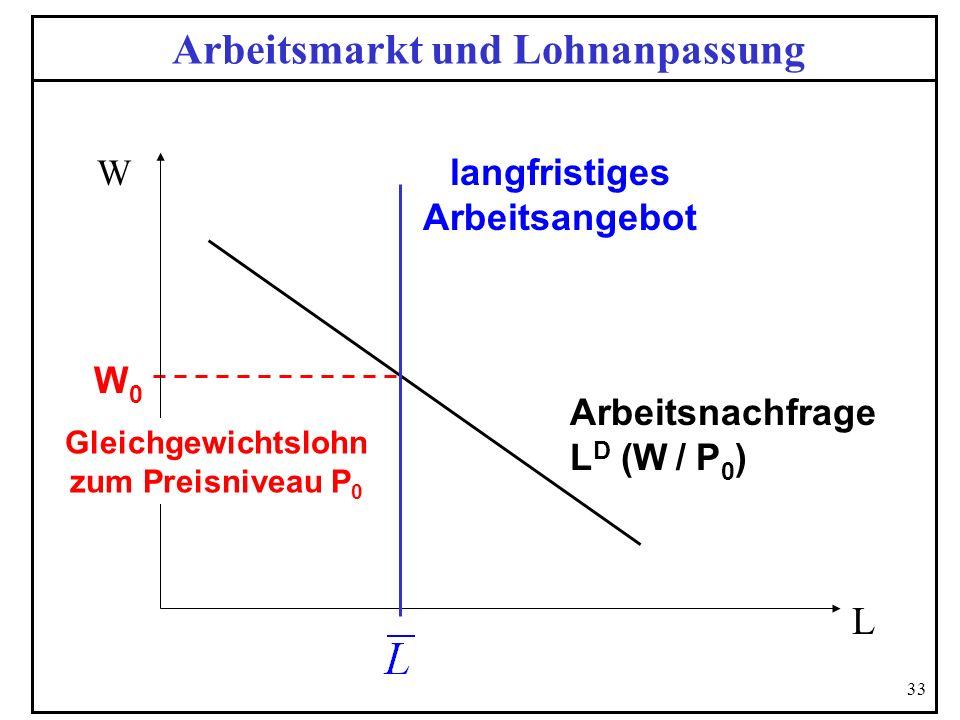 33 Arbeitsmarkt und Lohnanpassung W W0W0 Arbeitsnachfrage L D (W / P 0 ) L langfristiges Arbeitsangebot Gleichgewichtslohn zum Preisniveau P 0