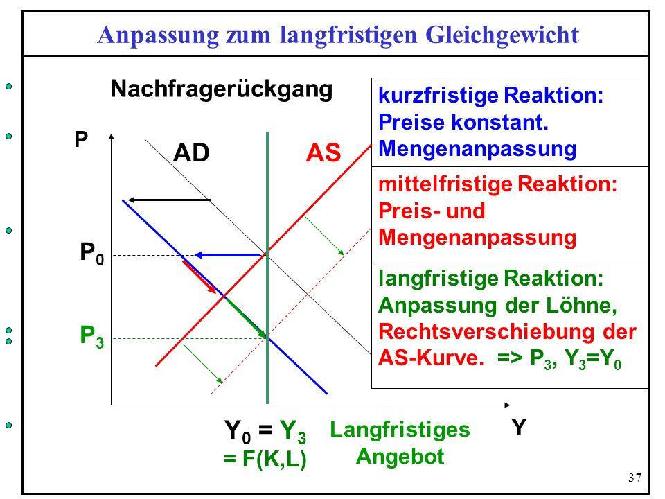 37 Anpassung zum langfristigen Gleichgewicht P0P0 Y 0 = Y 3 = F(K,L) kurzfristige Reaktion: Preise konstant. Mengenanpassung mittelfristige Reaktion: