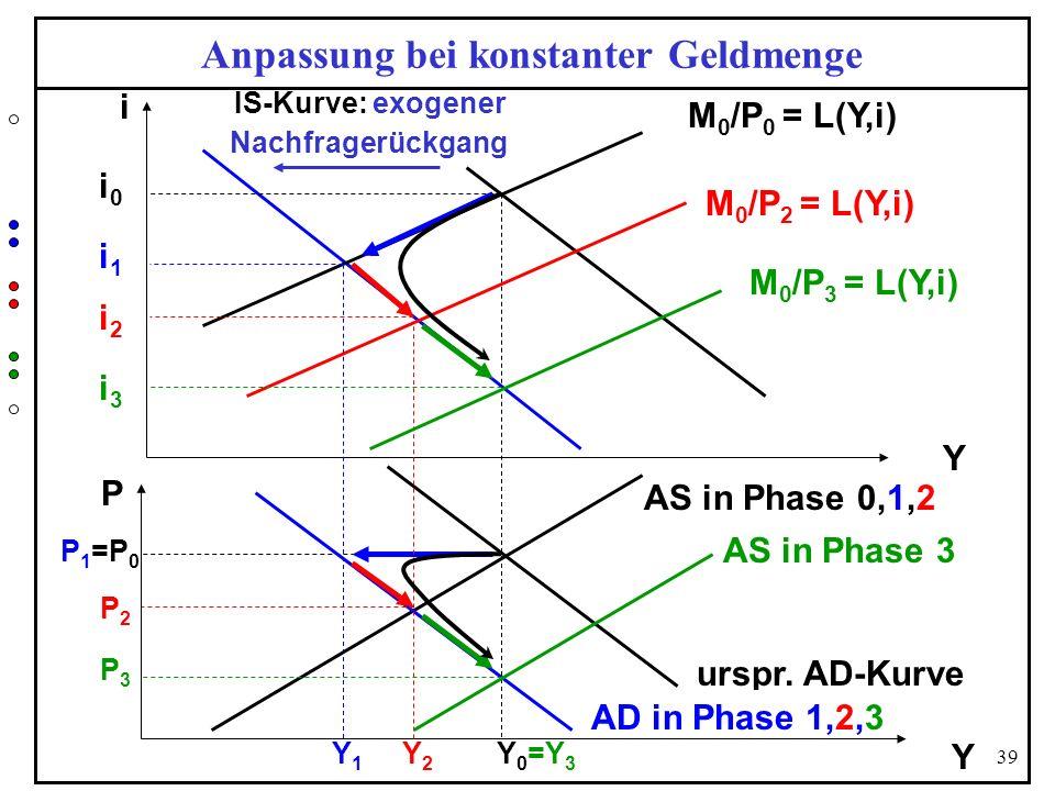 39 Anpassung bei konstanter Geldmenge Y i M 0 /P 0 = L(Y,i) P urspr. AD-Kurve Y P 1 =P 0 AS in Phase 0,1,2 i0i0 IS-Kurve: exogener Nachfragerückgang Y