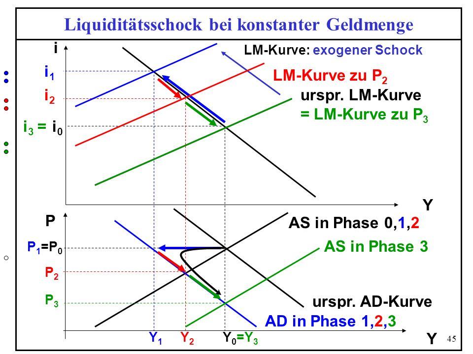 45 Liquiditätsschock bei konstanter Geldmenge Y i urspr. LM-Kurve = LM-Kurve zu P 3 P urspr. AD-Kurve Y P 1 =P 0 AS in Phase 0,1,2 i0i0 LM-Kurve: exog