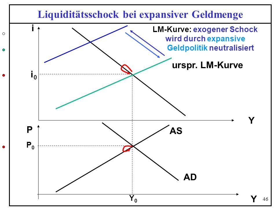 46 Liquiditätsschock bei expansiver Geldmenge Y i urspr. LM-Kurve P AD Y P0P0 AS i0i0 LM-Kurve: exogener Schock Y0Y0 wird durch expansive Geldpolitik