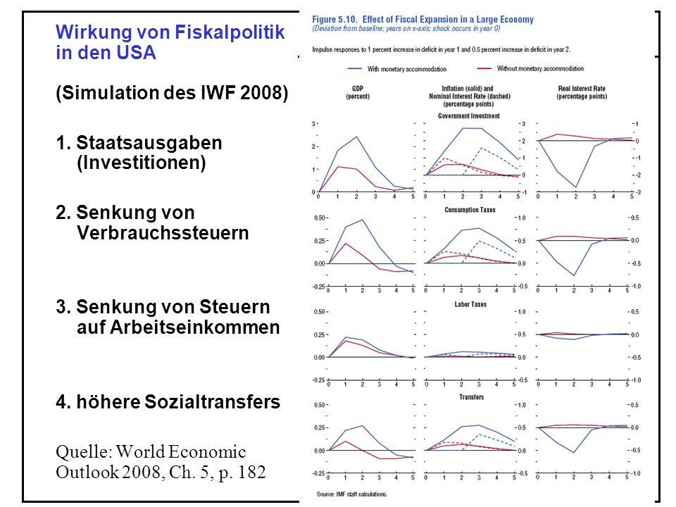 49 Wirkung von Fiskalpolitik in den USA (Simulation des IWF 2008) 1. Staatsausgaben (Investitionen) 2. Senkung von Verbrauchssteuern 3. Senkung von St