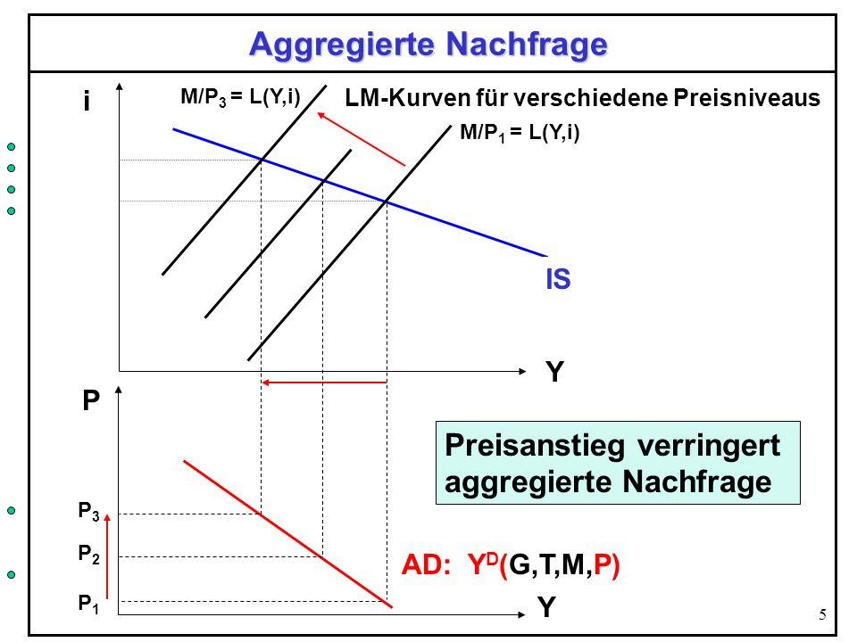 5 Aggregierte Nachfrage Y i IS LM-Kurven für verschiedene Preisniveaus M/P 1 = L(Y,i) M/P 3 = L(Y,i) P P1P1 AD: Y D (G,T,M,P) Y P3P3 P2P2 Preisanstieg
