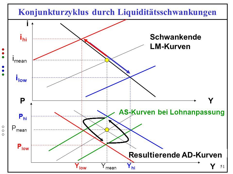 51 Konjunkturzyklus durch Liquiditätsschwankungen Y i P Y P hi AS-Kurven bei Lohnanpassung Y mean P low Schwankende LM-Kurven Y hi Y low i hi i mean i