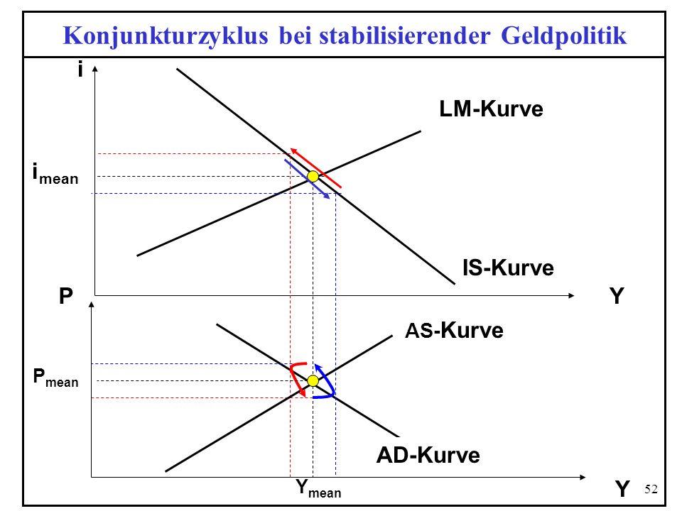52 Konjunkturzyklus bei stabilisierender Geldpolitik Y i P Y AS- Kurve Y mean LM-Kurve i mean P mean AD-Kurve IS-Kurve