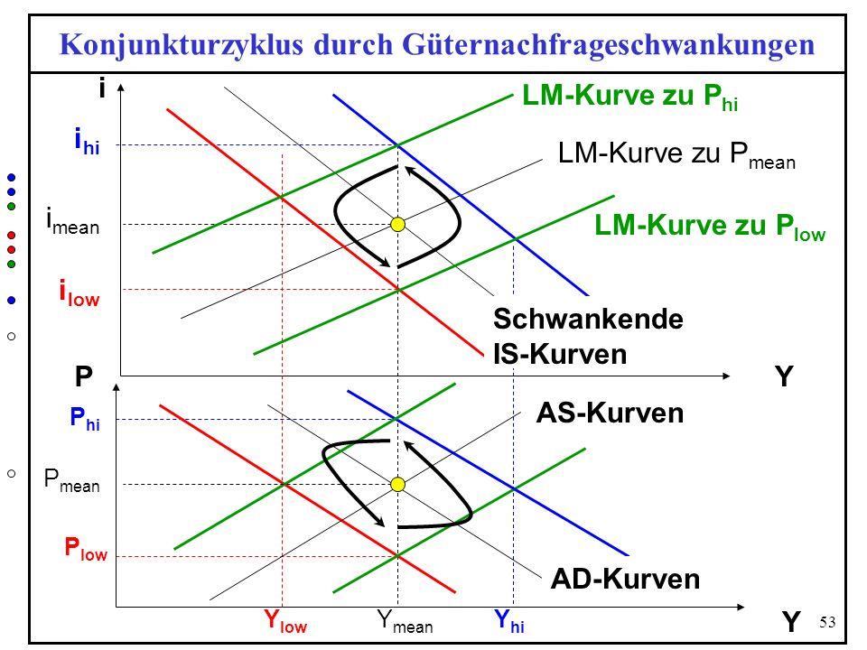 53 Konjunkturzyklus durch Güternachfrageschwankungen Y i P Y P hi AS-Kurven Y mean P low LM-Kurve zu P mean Y hi Y low i hi i mean i low P mean AD-Kur