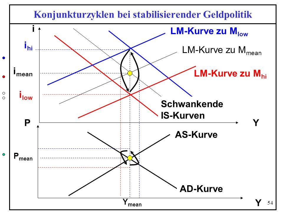 54 Konjunkturzyklen bei stabilisierender Geldpolitik Y i P Y AS-Kurve Y mean LM-Kurve zu M mean i mean P mean AD-Kurve Schwankende IS-Kurven LM-Kurve