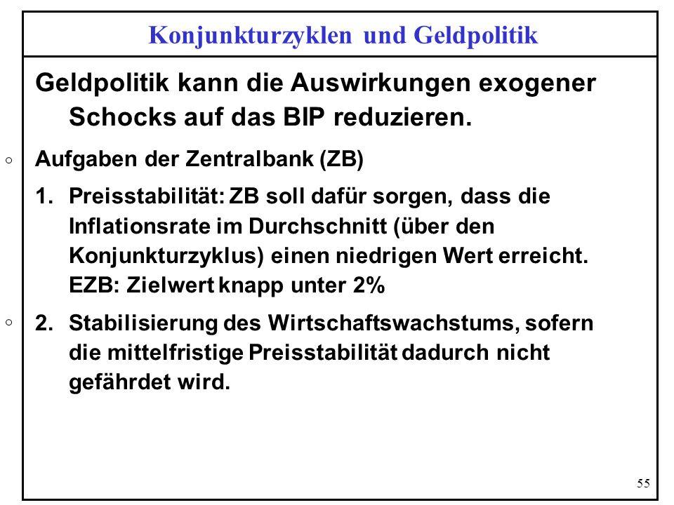 55 Konjunkturzyklen und Geldpolitik Geldpolitik kann die Auswirkungen exogener Schocks auf das BIP reduzieren. Aufgaben der Zentralbank (ZB) 1.Preisst