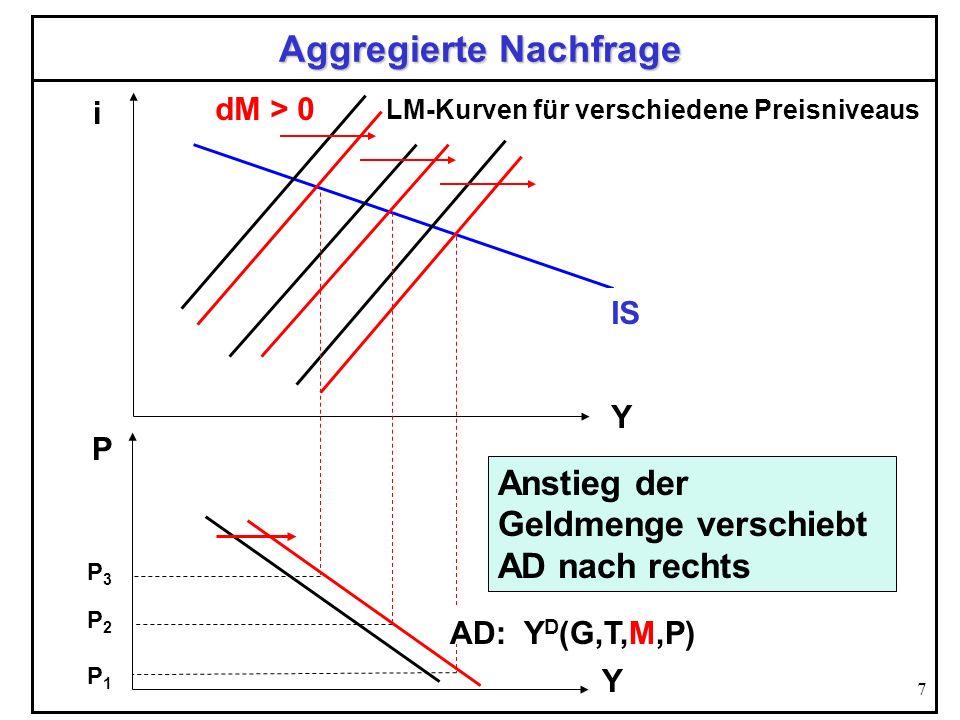 7 Aggregierte Nachfrage Y i IS LM-Kurven für verschiedene Preisniveaus P P1P1 AD: Y D (G,T,M,P) Y P3P3 P2P2 Anstieg der Geldmenge verschiebt AD nach r