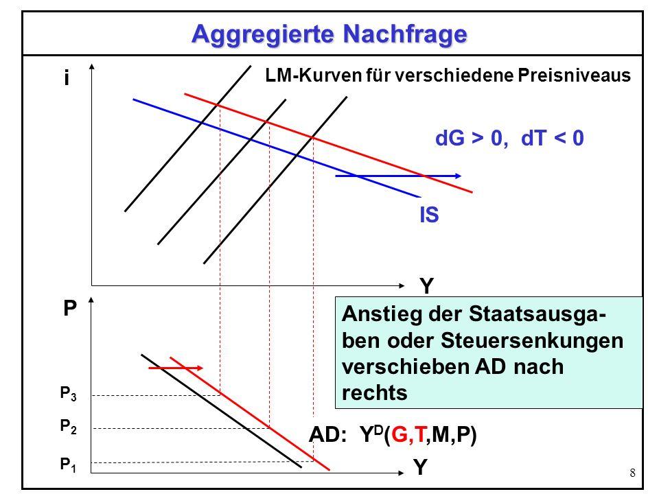 8 Aggregierte Nachfrage Y i IS LM-Kurven für verschiedene Preisniveaus P P1P1 AD: Y D (G,T,M,P) Y P3P3 P2P2 Anstieg der Staatsausga- ben oder Steuerse