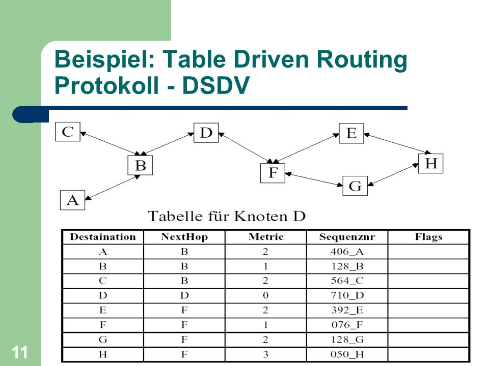 11 Beispiel: Table Driven Routing Protokoll - DSDV