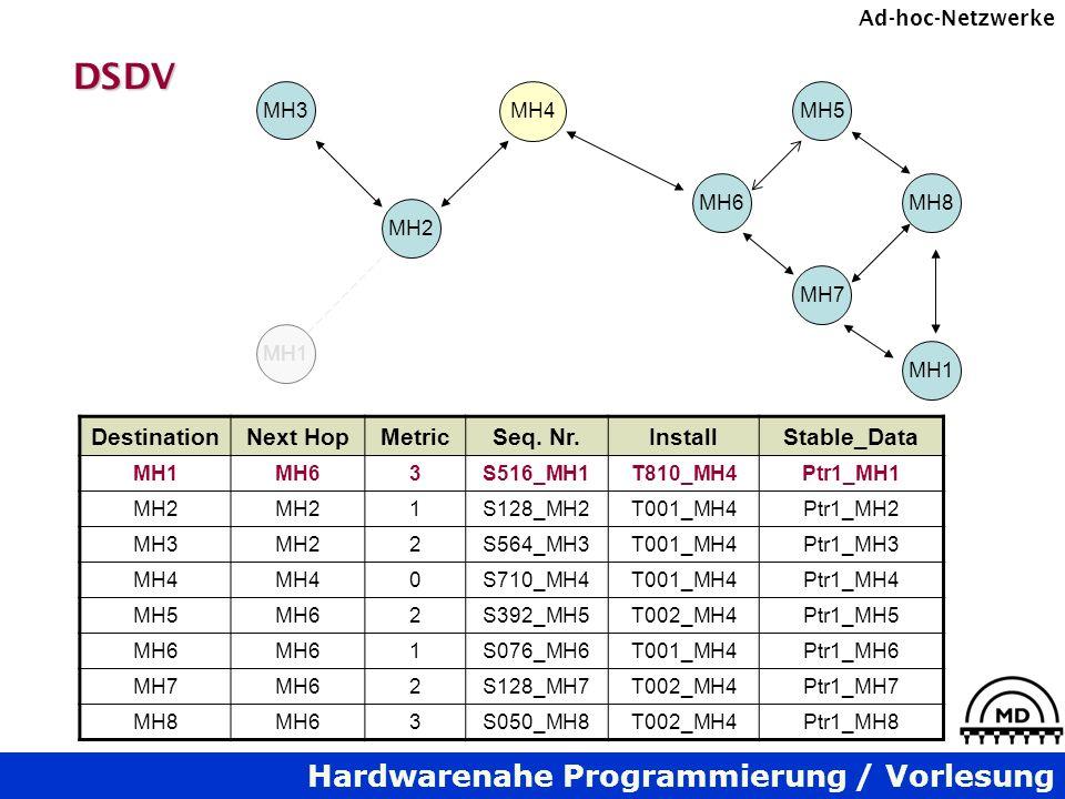 Hardwarenahe Programmierung / Vorlesung Ad-hoc-NetzwerkeDSDV MH3 MH4 MH2 MH6 MH7 MH8 MH5 MH1 DestinationNext HopMetricSeq. Nr.InstallStable_Data MH1MH