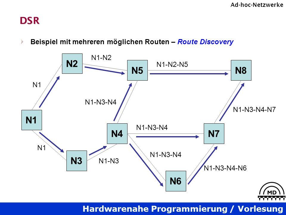 Hardwarenahe Programmierung / Vorlesung Ad-hoc-NetzwerkeDSR Beispiel mit mehreren möglichen Routen – Route Discovery N1 N2 N3 N4 N5 N6 N7 N8 N1 N1-N2 N1-N3 N1-N3-N4 N1-N2-N5 N1-N3-N4 N1-N3-N4-N6 N1-N3-N4-N7