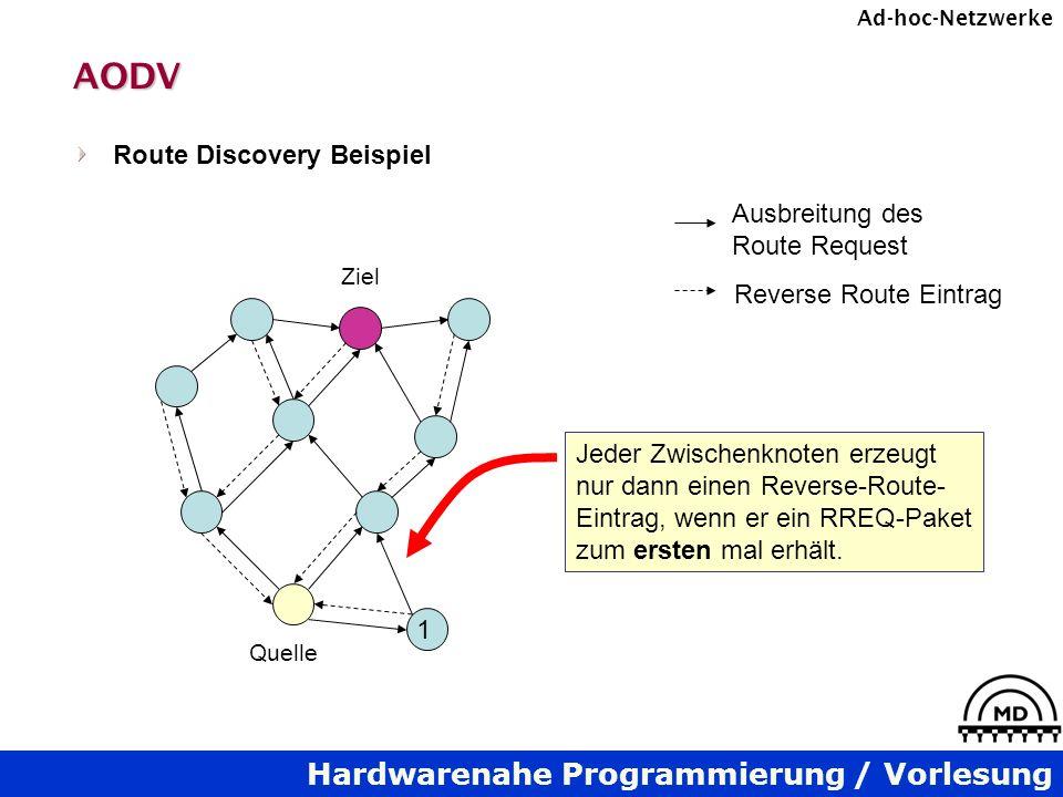 Hardwarenahe Programmierung / Vorlesung Ad-hoc-NetzwerkeAODV Route Discovery Beispiel Quelle Ziel Ausbreitung des Route Request Reverse Route Eintrag Jeder Zwischenknoten erzeugt nur dann einen Reverse-Route- Eintrag, wenn er ein RREQ-Paket zum ersten mal erhält.