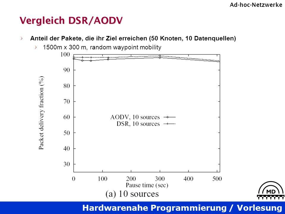 Hardwarenahe Programmierung / Vorlesung Ad-hoc-Netzwerke Vergleich DSR/AODV Anteil der Pakete, die ihr Ziel erreichen (50 Knoten, 10 Datenquellen) 150